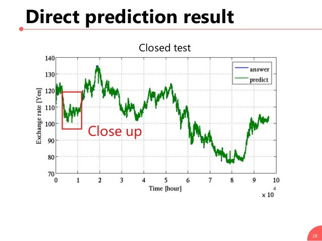 Direct prediction result 28 Closed test Close up
