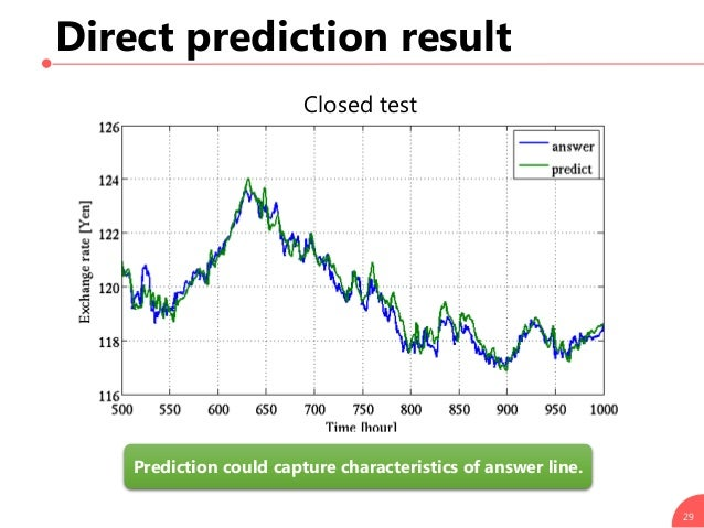 Direct prediction result 29 Closed test Prediction could capture characteristics of answer line.