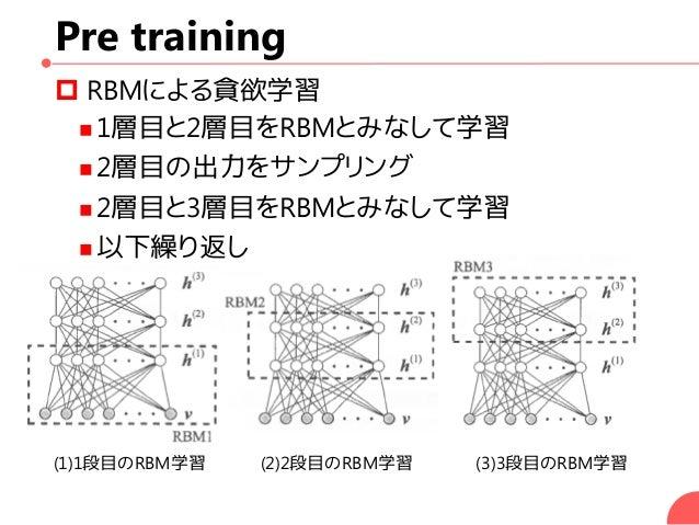 Pre training  RBMによる貪欲学習  1層目と2層目をRBMとみなして学習  2層目の出力をサンプリング  2層目と3層目をRBMとみなして学習  以下繰り返し (1)1段目のRBM学習 (2)2段目のRBM学習 (3)...
