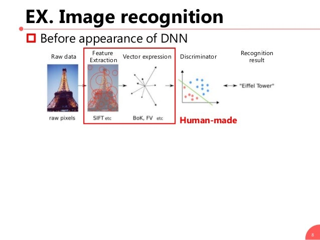 EX. Image recognition  Before appearance of DNN  Appearance of DNN 8 Raw data Vector expression Feature Extraction Discr...