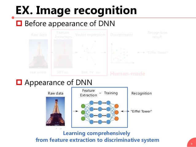 EX. Image recognition  Before appearance of DNN  Appearance of DNN 9 Raw data Vector expression Feature Extraction Discr...
