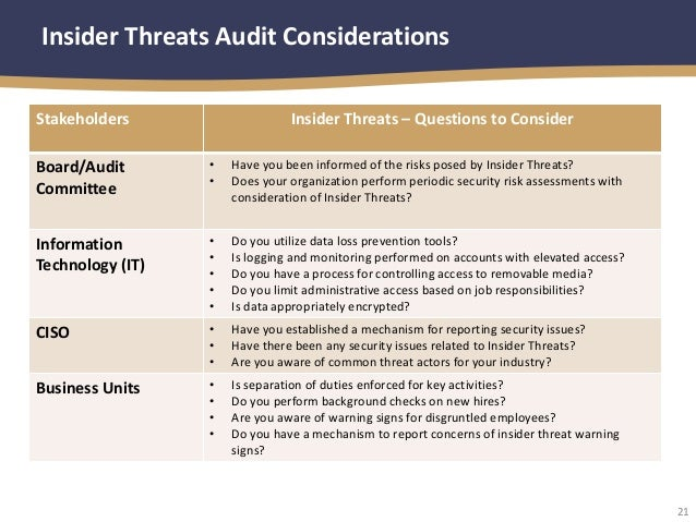 Security Audit Security Audit Questions