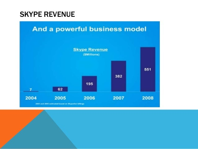 ebay and skype merger and demise Ebay (c): paypal merger case solution, complements (a) at complements (a) at «hide from frances x free, hanna rodriguez-farrar source: harvard business school 2 pages.