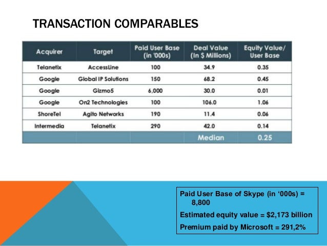 TRANSACTION COMPARABLES  Paid User Base of Skype (in '000s) = 8,800 Estimated equity value = $2,173 billion Premium paid b...