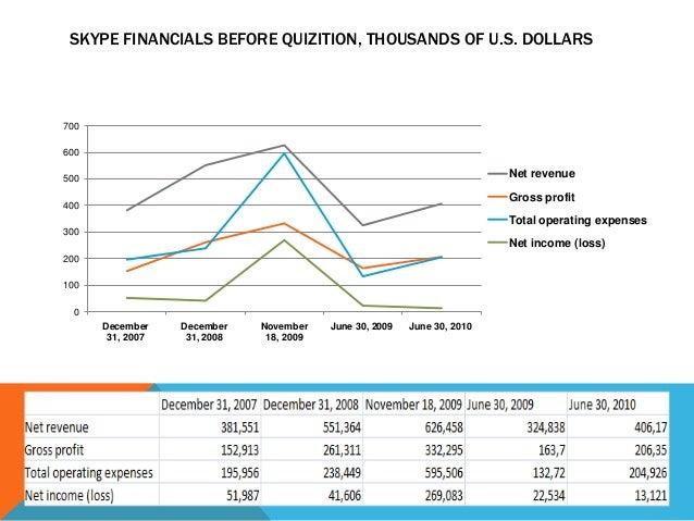 SKYPE FINANCIALS BEFORE QUIZITION, THOUSANDS OF U.S. DOLLARS  700 600  Net revenue  500  Gross profit  400  Total operatin...