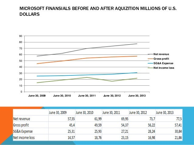 MICROSOFT FINANSIALS BEFORE AND AFTER AQUIZITION MILLIONS OF U.S. DOLLARS  90 80 70 Net revenue  60  Gross profit  50  SG&...