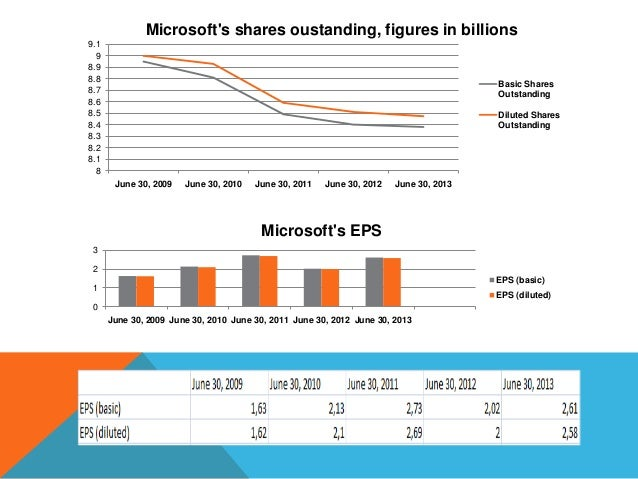 Microsoft's shares oustanding, figures in billions 9.1 9 8.9 8.8 8.7 8.6 8.5 8.4 8.3 8.2 8.1 8  Basic Shares Outstanding D...