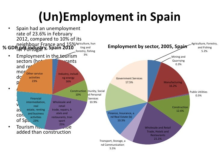(Un)Employment in Spain   • Spain had an unemployment     rate of 23.6% in February     2012, compared to 10% of its     n...