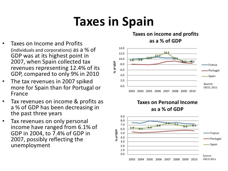 Taxes in Spain                                                                     Taxes on income and profits• Taxes on I...