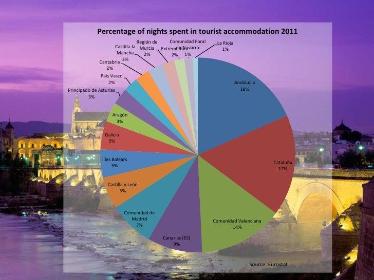 Percentage of nights spent in tourist accommodation 2011                                Región de   Comunidad Foral    La ...