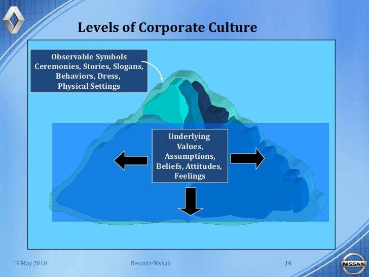Nissan Infotainment Org Chart ( Organizational Chart)