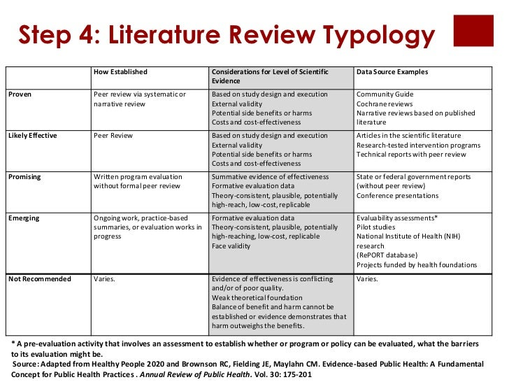 integrating research a guide for literature reviews Guide writers of literature reviews, the labor intensive process of writing one compounds the problem gall without integration, the map of the research.