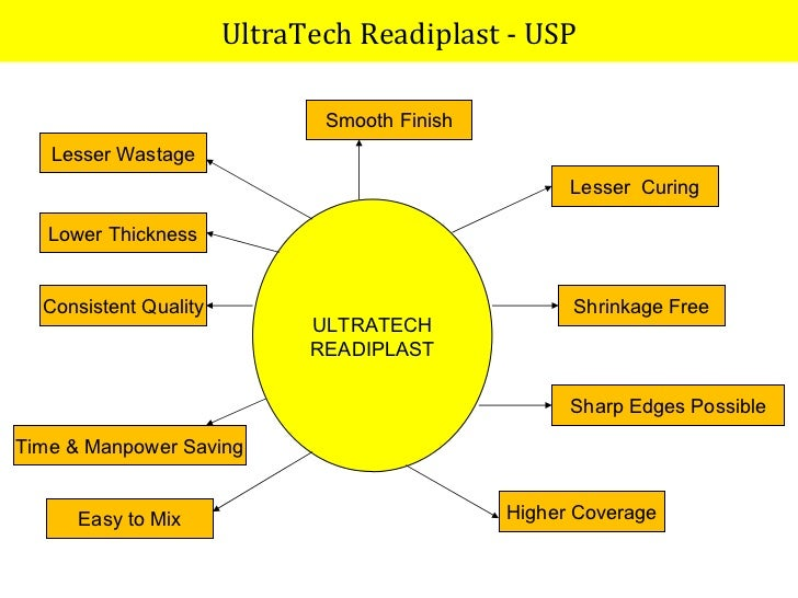Ultra Tech Products : Ubp