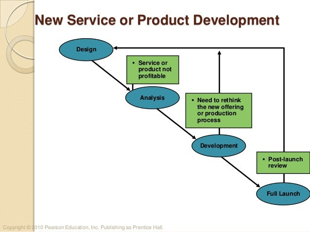 Product or service development process for New product design and development