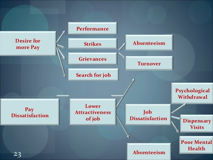 employee dissatisfaction on reward system Job evaluation is closely related to reward management  this system carries  crucial importance for managers to decide which rewards  if this is true it may  help reduce staff turnover which is very beneficial for.