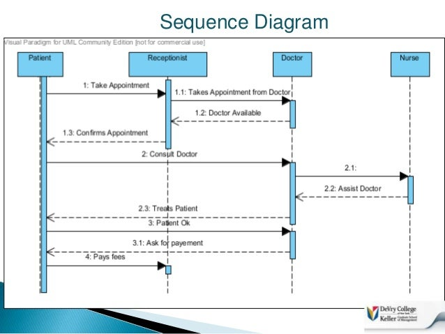 Final presentation systemhealthcare information system 10 sequence diagram ccuart Images