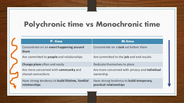 Polychronic time vs Monochronic time P- time M-time Concentrate on an event happening around them Concentrate on a task se...