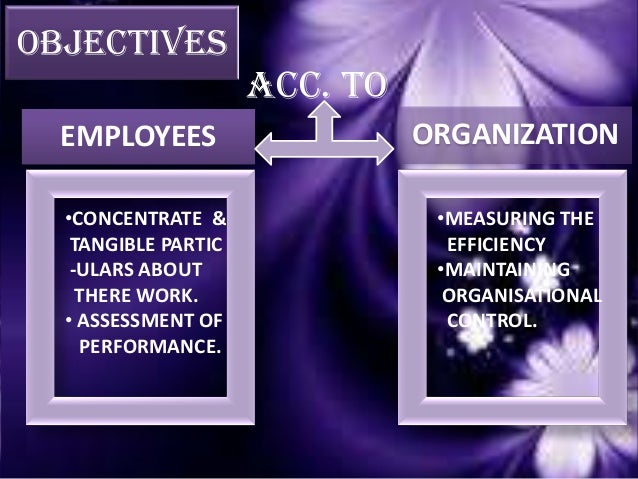 AIMS AT EMPLOYEES ORGANIZATION •PERSONAL DEVELOPMENT • WORK SATISFACTION •INVOLVEMENT IN THE ORGANI -SATION. •MUTUAL GOALS...