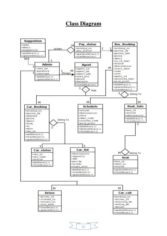 Travel Class Diagram Diy Wiring Diagrams