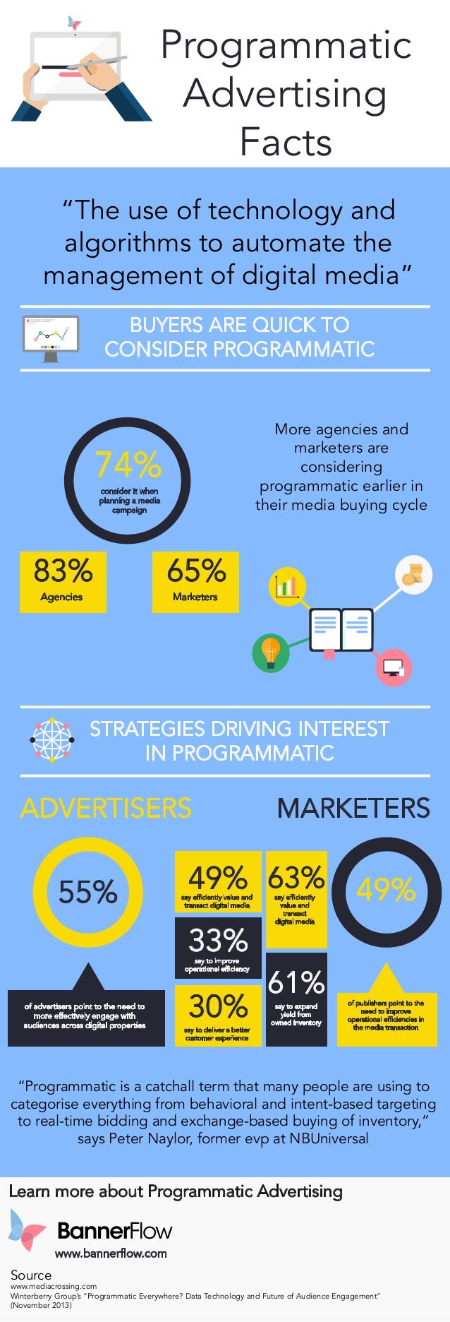 """Programmatic Advertising Facts """"The use of technology and algorithms to automate the management of digital media"""" BUYERS A..."""