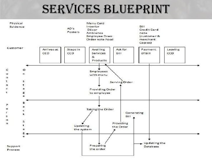 Cafe coffee day tangibility spectrum 10 services blueprint malvernweather Gallery