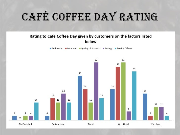 statistics of cafe coffee day The main iesouice is howevei the coffee beans oi iathei the coffee powuei that the paient company of café coffee bay owns in abunuance - 0vei ten thousanu acies of coffee estates coveiing a huge pait of the westein uhats in inuia.