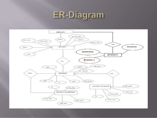Er diagram library database management system schema for library library management system in sql library management system in sql er diagram library management sysstem 14 computerized customer service ccuart Image collections