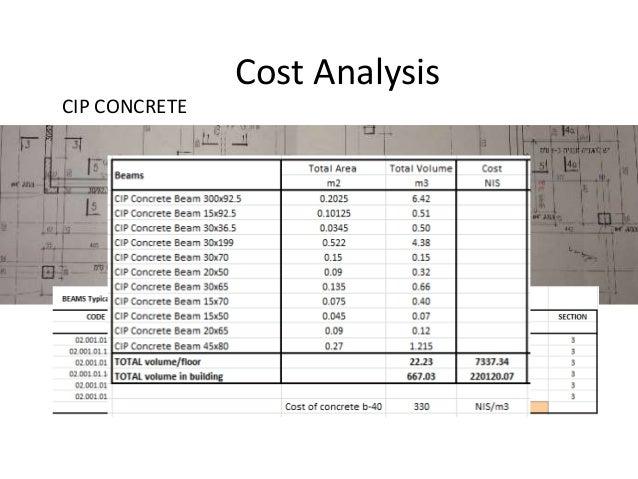 CIP concrete • Quantity • Cost
