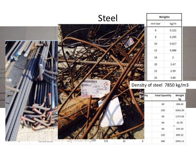 Cost of steel