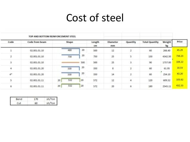 Steel in beams