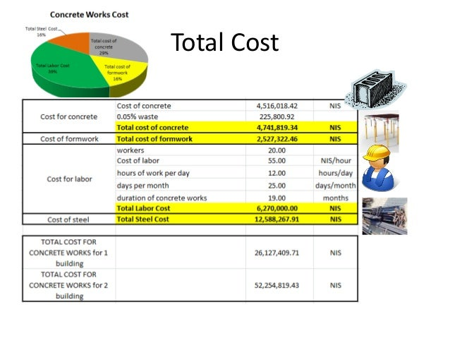 Summary for Concrete Works Total Cost of Project 300,000,000  concrete works ~ 16% of total proyect The total duration of...