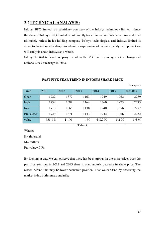financial analysis of infosys technologies ltd Infosys technologies such challenges are made through the development and progression of infosys technologies ltd chairman nr note on financial analysis.