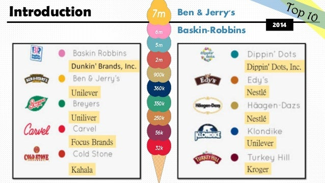 an analysis of the company operations and sales growth of ben jerry Between them, they had operations in over 40 countries  the market share of  unilever, by contrast, varies substantially from country to country within  this  section will analyze ben & jerry's brand and unilever company.