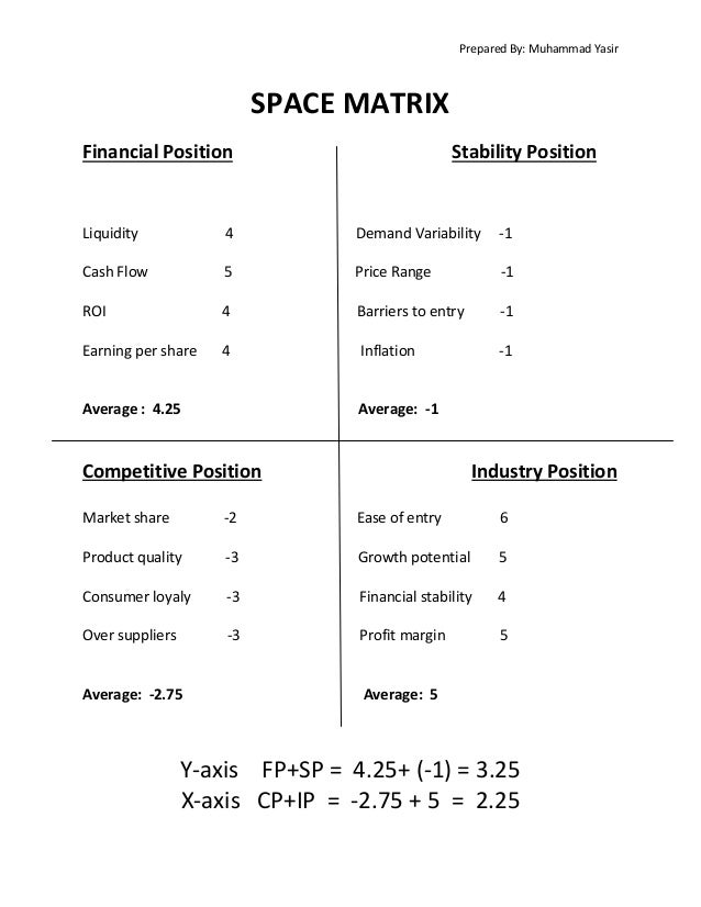 gap inc space matrix Transcript of gap inc strategy gap inc gap's original mission & vision conclusion gap inc does not have an profile matrix key industry trends opportunities & threats external factor evaluation strategy formulation swot space boston consulting group internal-external grand strategy qspm.