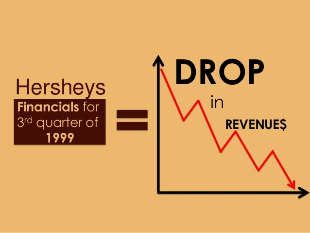 Erp Implementation Failure At Hershey Food Corperation