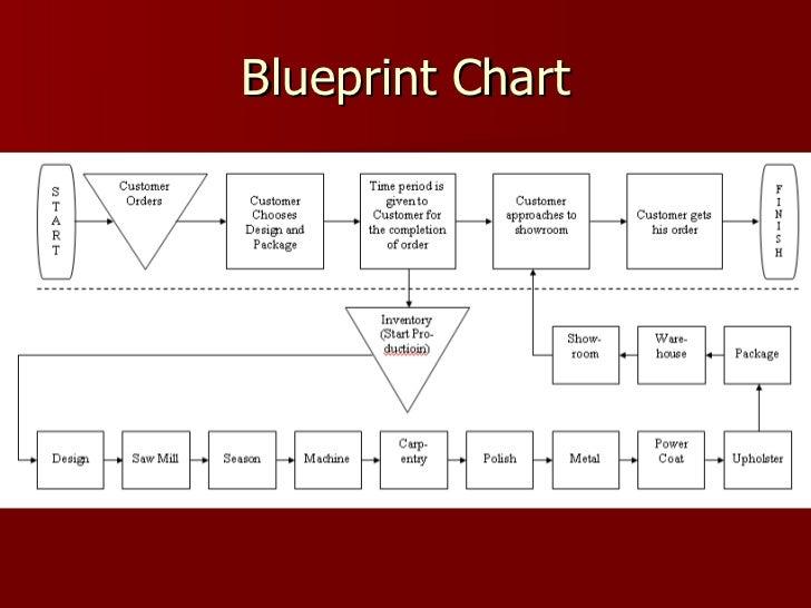 process flow diagram of kfc wiring diagrams control Workflow Diagram process flow diagram of kfc data wiring diagram site process improvement process flow diagram of kfc