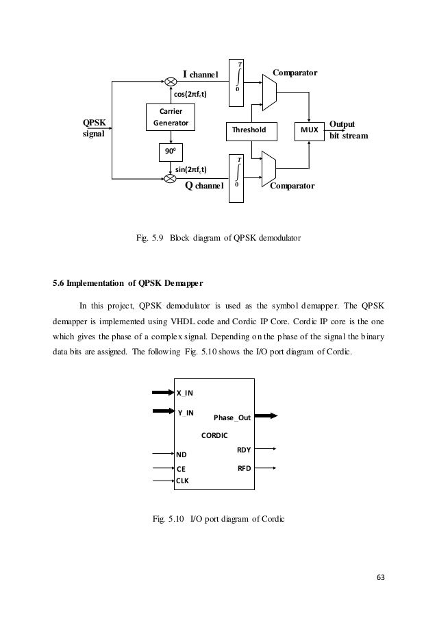 OFDM based baseband Receiver