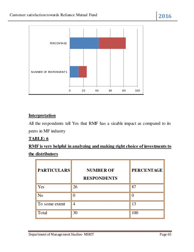 customer perception towards mutual fund A study on the performance and investors opnion about sbi mutual fund 2 a study on customer satisfaction towards  employees perception towards 360 degree.