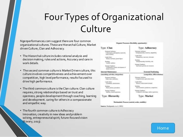 types of organizational cultures essay Whether you're writing an essay on different types of organizational culture, work  culture, or the role of leadership within organizational culture,.