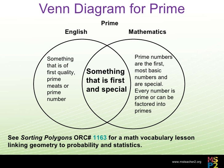 Math venn diagram english complete wiring diagrams reading mathematics is different rh slideshare net math problems using venn diagrams venn diagram examples ccuart Image collections