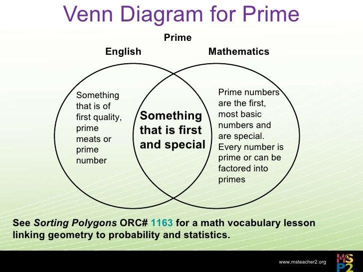 Venn Diagram Probability Vocabulary Block And Schematic Diagrams