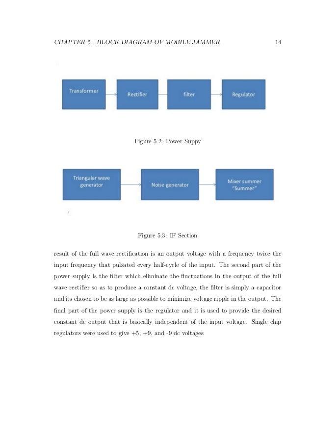 Block diagram of mobile jammer | mobile blocker Delson