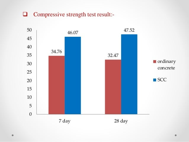 Self consolidating concrete strength