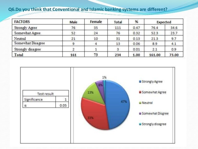 factors for islamic banking in tanzania Challenges facing the development of islamic banking lessons  from the study the following conclusions were drawn: firstly, the factors that influence.
