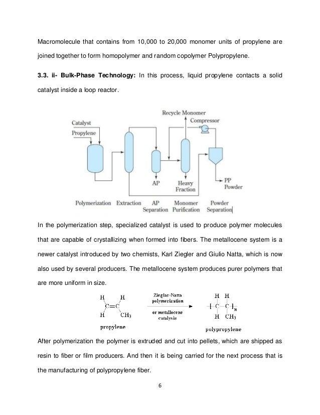 Polypropylene Fibers