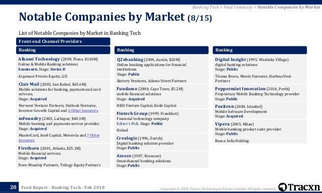 Tracxn - Banking Tech Startup Landscape