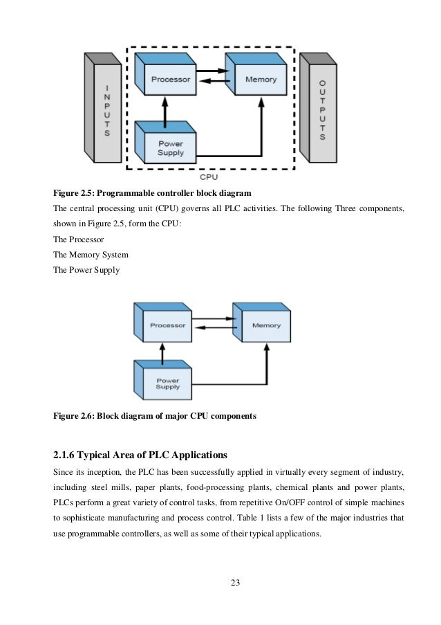 Poultry Simple Diagram Trusted Wiring Diagram