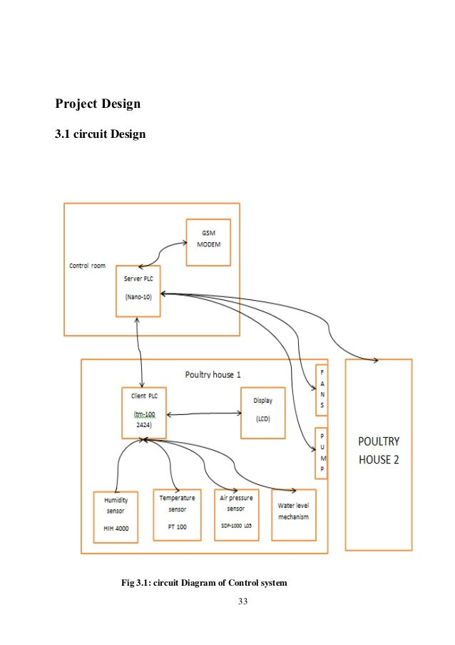 plc project wiring diagram plc image wiring diagram environmental control of poultry farms plc based project report on plc project wiring diagram
