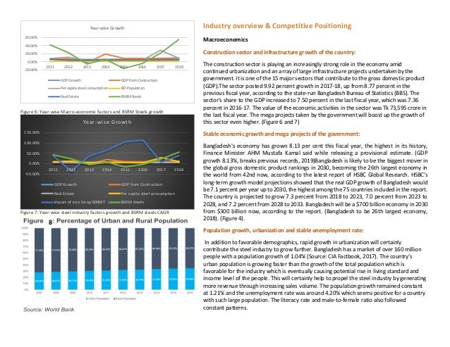 Equity Research and Financial Modelling Report on BSRM Steels Ltd Slide 3