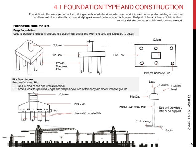 Types of foundations for homes house plan 2017 for Basement construction types